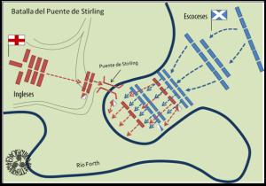 Mapa de Stirling